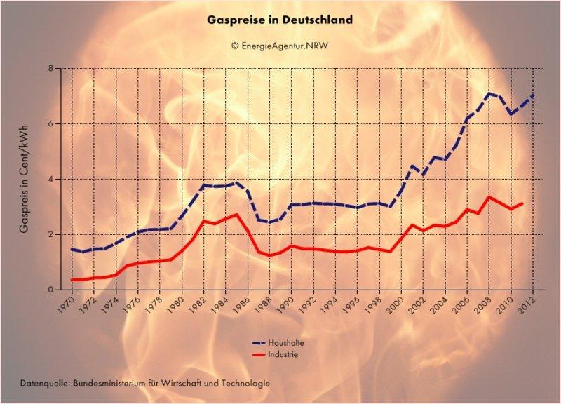 Gaspreise Deutschland