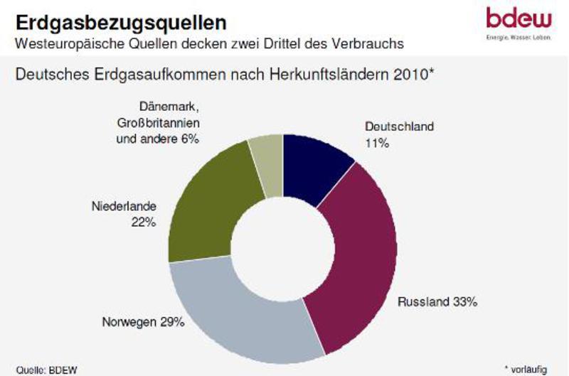 Erdgas Bezugsquellen Deutschland
