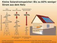Stromspeicher.eu - Das neue Fachportal für Stromspeicher