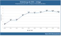 EEG Umlage 2019 sinkt auf 6,405 Ct/kWh